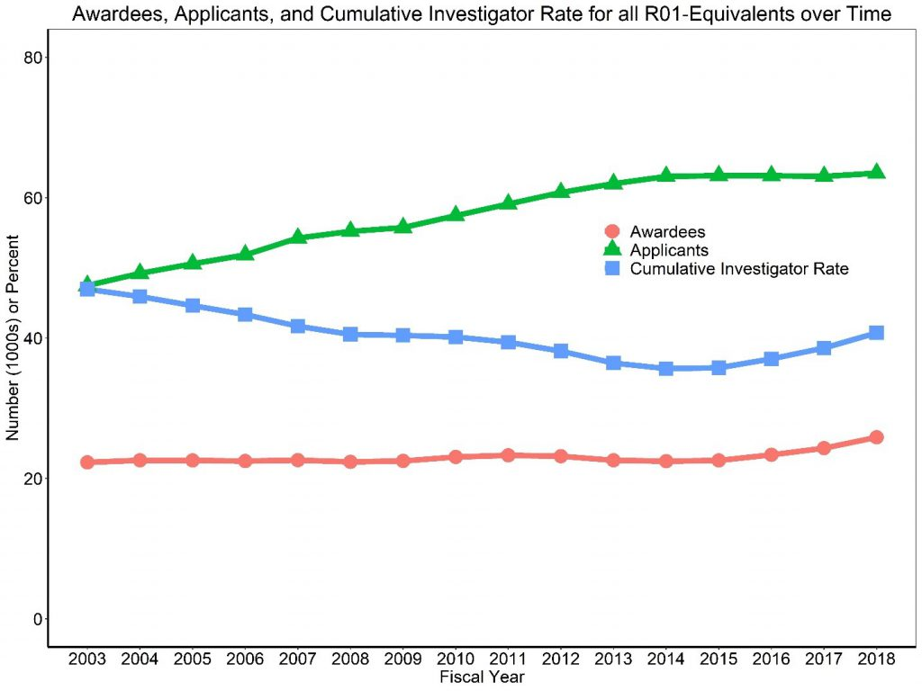 Figure 2 shows a line graph with applicants, awardees, and the Cumulative Investigator Rate for R01-equivalent grants over time. The X axis is fiscal years 2003 to 2018, while the Y axis is either the absolute number (in thousands) for applicants and awardees or a percent for the Cumulative Investigator Rate from 0 to 80. Awardees, applicants, and the Cumulative Investigator Rate are shown in separate red circle, green triangle, and blue square lines, respectively.