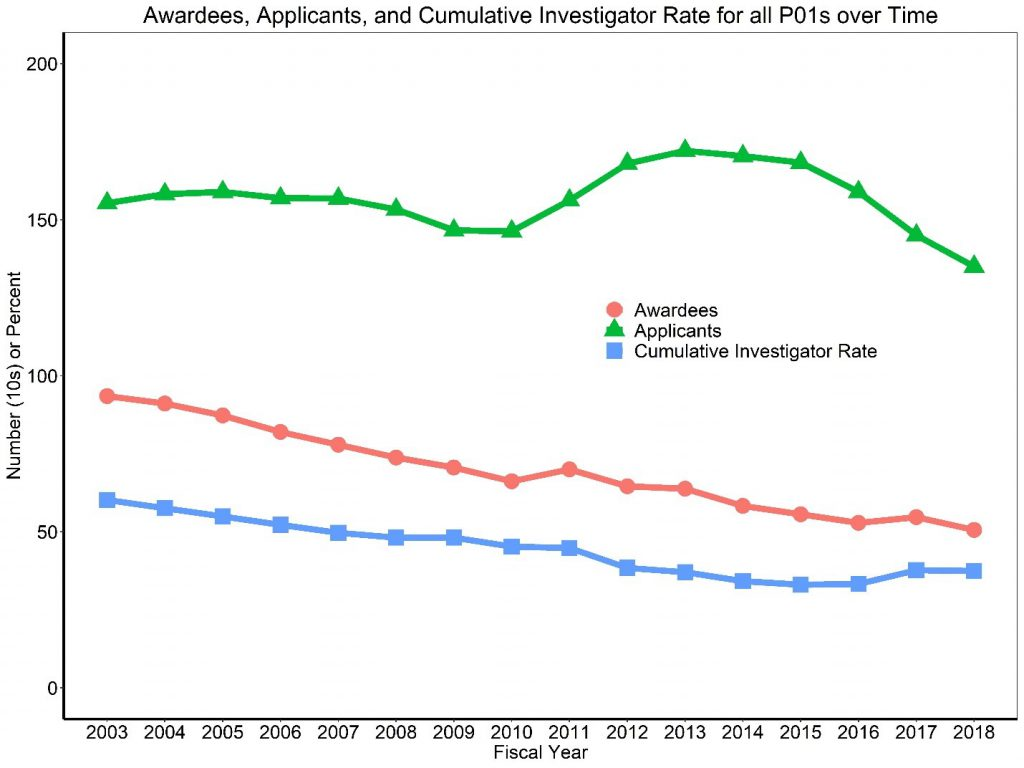 Figure 3 shows a line graph with applicants, awardees, and the Cumulative Investigator Rate for P01s over time. The X axis is fiscal years 2003 to 2018, while the Y axis is either the absolute number (in tens) for applicants and awardees or a percent for the Cumulative Investigator Rate from 0 to 200. Awardees, applicants, and the Cumulative Investigator Rate are shown in separate red circle, green triangle, and blue square lines, respectively.
