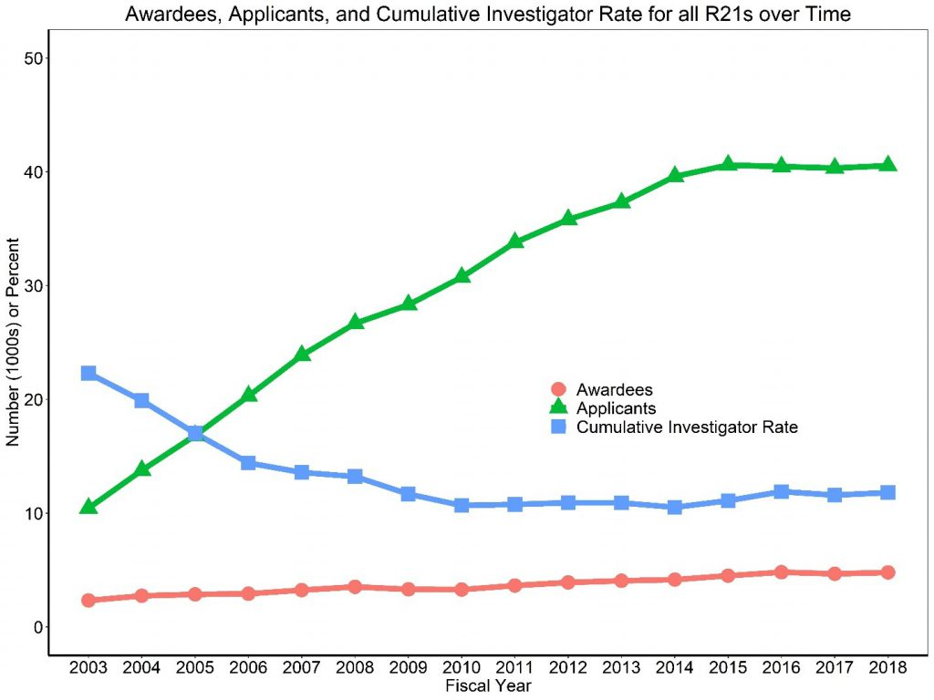 Figure 4 shows a line graph with applicants, awardees, and the Cumulative Investigator Rate for R21s over time. The X axis is fiscal years 2003 to 2018, while the Y axis is either the absolute number (in thousands) for applicants and awardees or a percent for the Cumulative Investigator Rate from 0 to 50. Awardees, applicants, and the Cumulative Investigator Rate are shown in separate red circle, green triangle, and blue square lines, respectively.