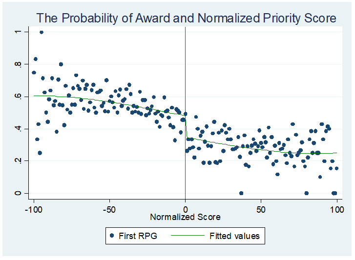 Probability of award and normalized priority score graph plotting First RPG and fitted values, x axiis -100 to 100, y axis 0 to 1
