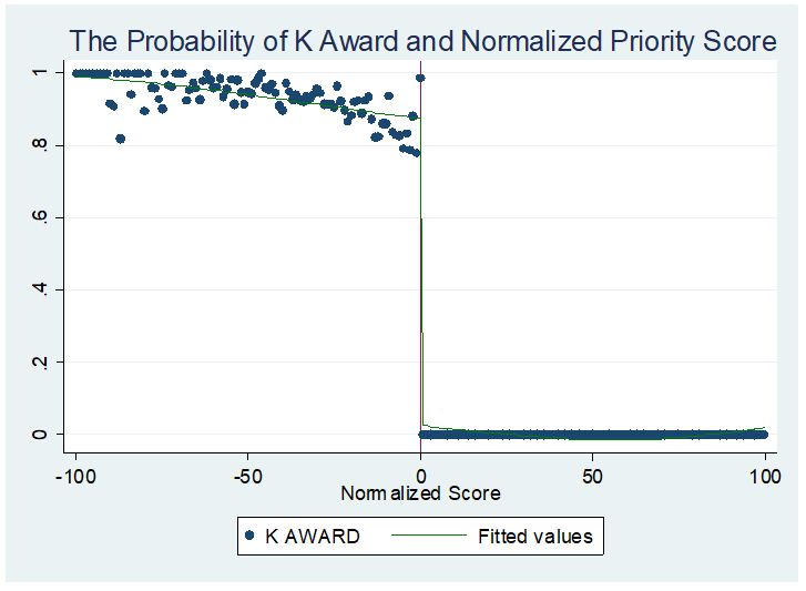 Probability of K award and normalized priority score graph plotting K awards and fitted values, x axis from -100 to 100, y axis from 0 to 1