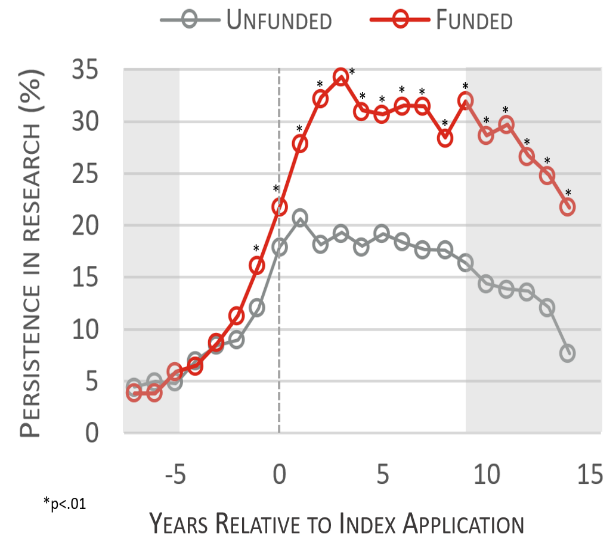 Figure 1 displays  the Annual persistence in research for funded and unfunded LRP applicants. The X axis is the number of years relative to their index (first) application from negative 5 to positive 15 years, while the Y axis is persistence in research from 0 to 35 percent. The gray line with gray circles represents unfunded LRP applicants, while the red line with red circles represents funded LRP awardees.