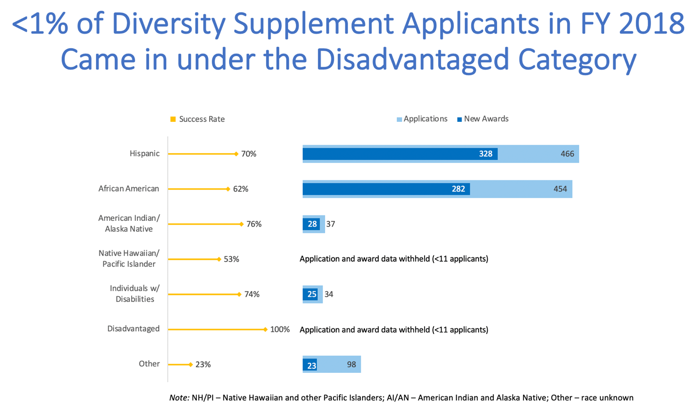 Figure 1 shows FY 2018 success rates for NIH diversity supplement applicants. Hispanic=70% awarded of 466 applications, African American=62% awarded of 454 applications, American Indian/Alaska Native=76% awarded of 37 applications, Native Hawaiian/Pacific Islander=53% of fewer than 11 applications, individuals with disabilities=74% awarded of 34 applications, disadvantaged=1% of fewer than 11 applications, other=23% awarded of 98 applications.
