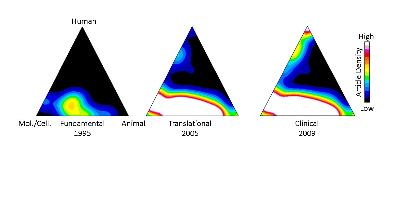 Figure 1 shows density maps for fundamental (left triangle), translational (middle triangle), and clinical (right triangle) research for cancer immunotherapy papers. Publications that are more molecular/cellular, animal, or human focused are located near the bottom left, bottom right, and top vertices of the triangles, respectively. Densities range from black/blue for low and red/white for high.