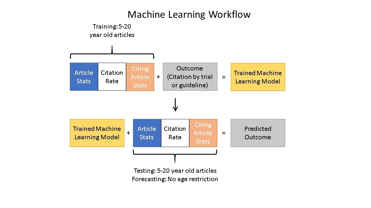 Figure 3 depicts the machine-learning workflow. Feature data for a set of articles 5-20 years old was combined with their binary outcomes (citation by clinical trial or guideline) to generate the trained model. The resulting trained model was tested on a set of papers held out of the training set to yield predictions about whether they were likely to have been cited by a clinical trial or guideline. The test set predictions were then compared to actual clinical citations by a clinical trial or guideline to measure the performance of the predictions.