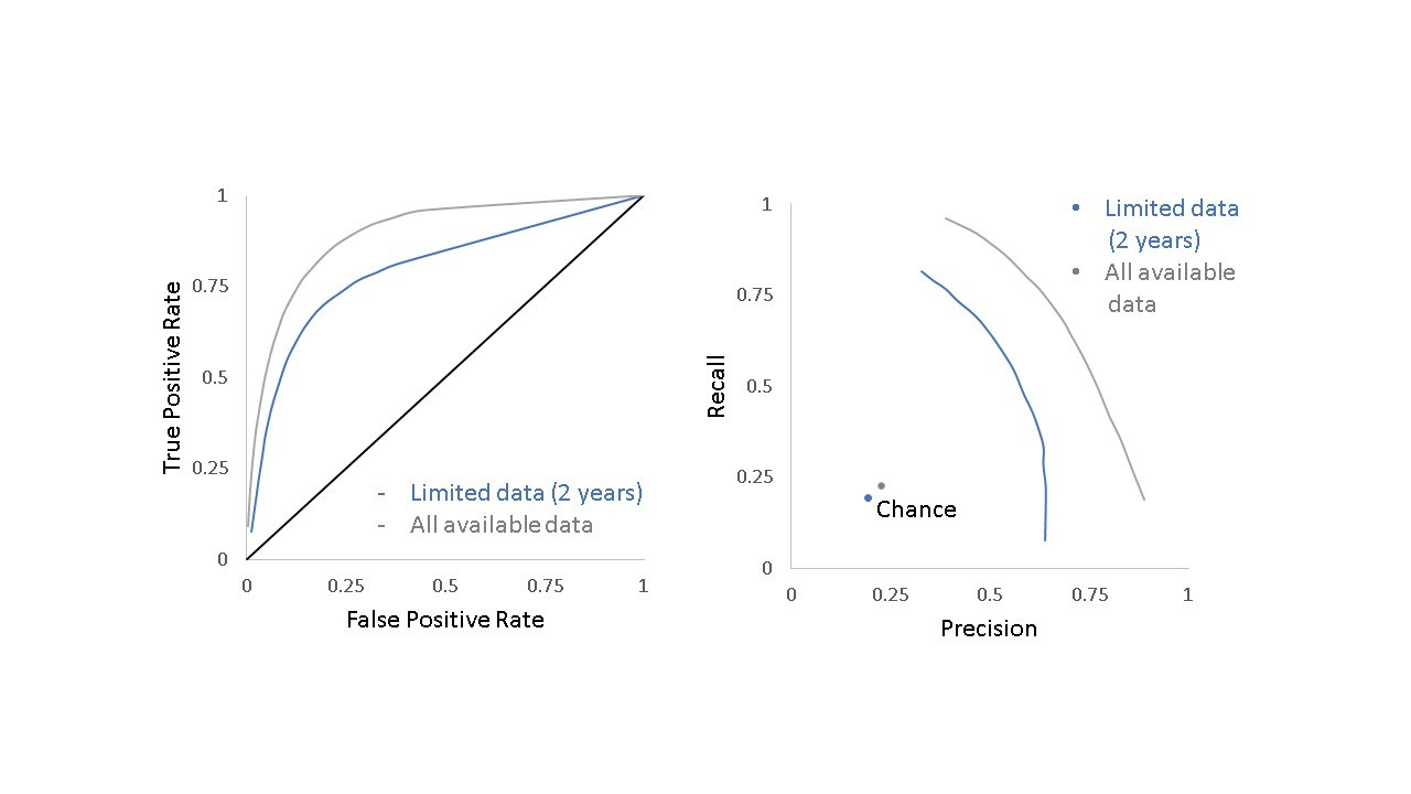 Figure 4 shows two graphs representing prediction performance for citation data limited to the first 2 years post publication (blue line) or including all data available at the time of the analysis (grey line). The left curve represents the receiver operating characteristic curve to assess performance of predictions (chance, black line). The X axis is the false positive rate from 0 to 1, while the Y axis is true positive rate from 0 to 1. The right curve represents the precision-recall graphs to assess performance (chance, blue or grey dot). The X axis is the precision from 0 to 1, while the Y axis is the recall from 0 to 1.