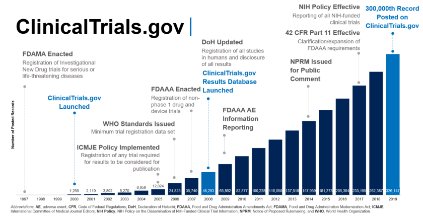 Bar graph depicting total number of posted study record per year on ClinicalTrials.gov from 1997 to 2019