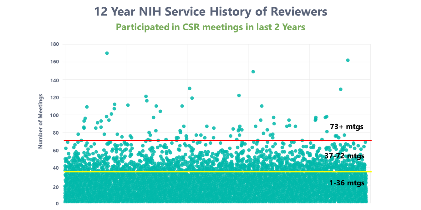 Scatter plot showing 12 year NIH service History of Reviewers, with most falling under 1-36 meetings in last 2 years
