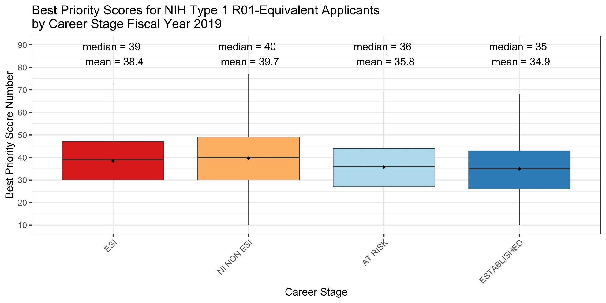 Figure 3 is a box plot that depicts the best priority score for NIH Type 1 R01-equivalent applicants by their career stage in FY 2019. The X axis represents career stage, while the Y axis is the priority score from 10 to 90. Red, orange, light blue, and dark blue bars represent early-stage investigators, new investigators who are not ESIs, at-risk investigators, and established investigators, respectively. MEDIANs AND MEANS ARE reported ABOVE EACH career stage bar.