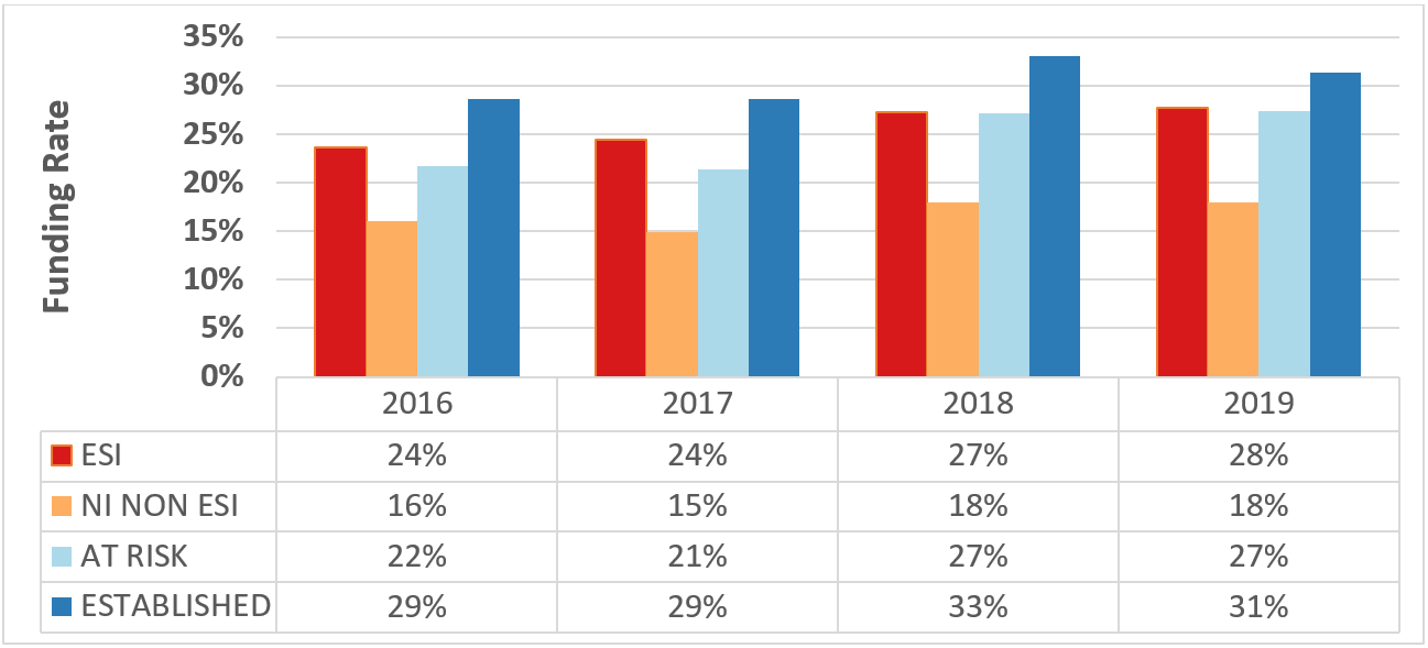 Figure 1 depicts the funding rate according to career stage among unique Type 1 r01-equivalent applicants. A bar graph is on top with a corresponding data table on the bottom. The X axis for the bar graph is the fiscal year from 2016 to 2019, while the Y axis is the funding rate from 0 to 35 percent. Red, orange, light blue, and dark blue bars represent early-stage investigators, new investigators who are not ESIs, at-risk investigators, and established investigators, respectively.