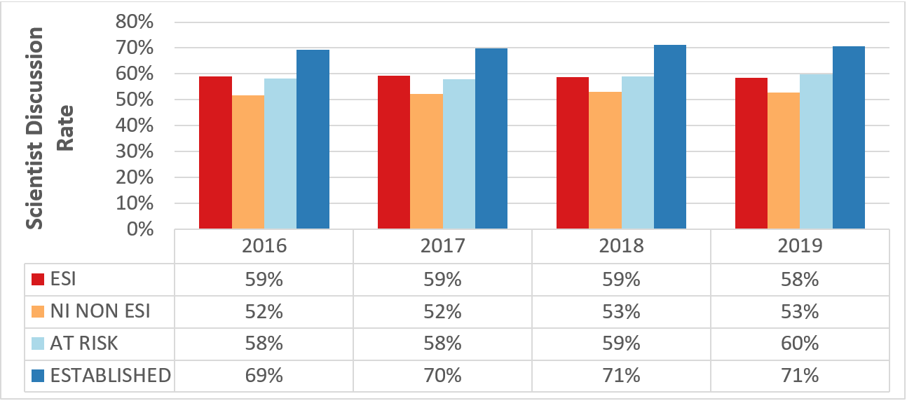 Figure 2 depicts the SCIENTIST DISCUSSION RATE for TYPE 1 R01-equivalent APPLICANTS with AT LEAST ONE APPLICATION DISCUSSED, according TO CAREER STAGE. A bar graph is on top with a corresponding data table on the bottom. The X axis for the bar graph is the fiscal year from 2016 to 2019, while the Y axis is the SCIENTIST DISCUSSION RATE from 0 to 80 percent. Red, orange, light blue, and dark blue bars represent early-stage investigators, new investigators who are not ESIs, at-risk investigators, and established investigators, respectively.