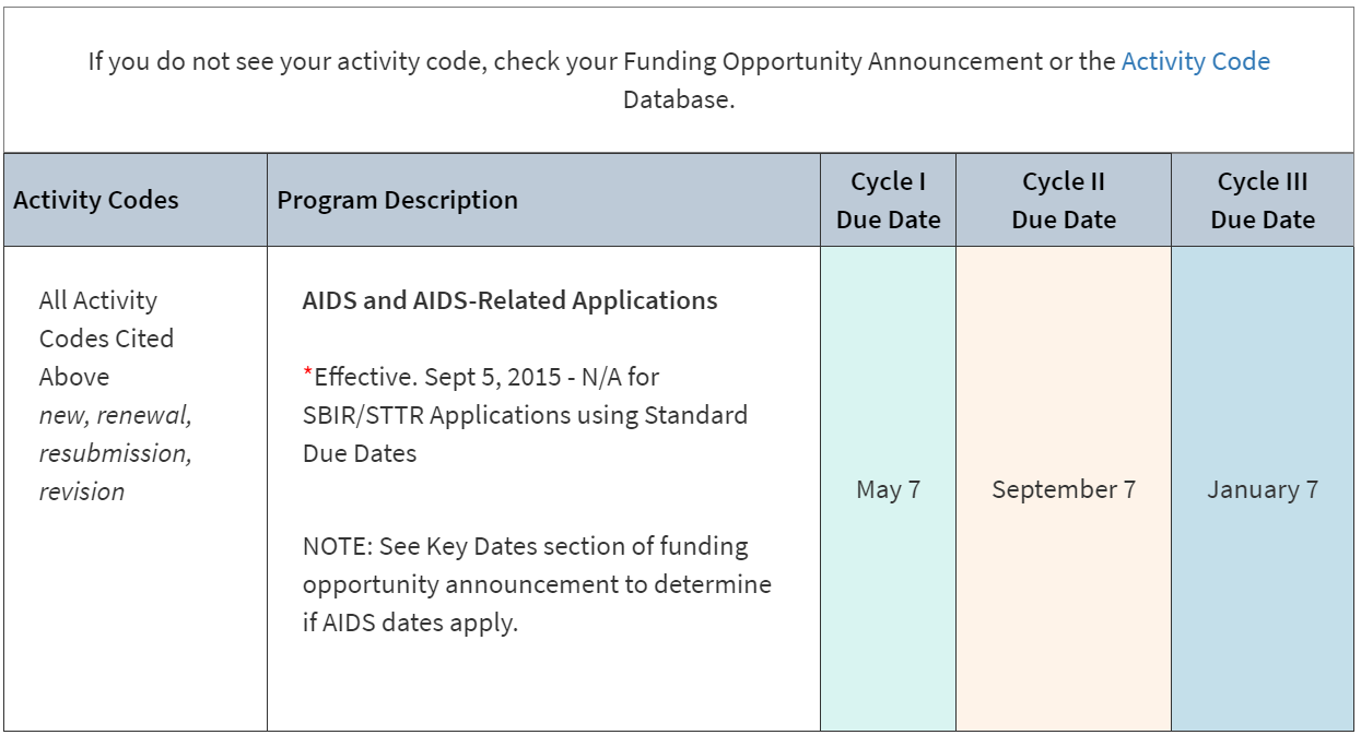 screenshot of application due dates for AIDS and AIDS related applications