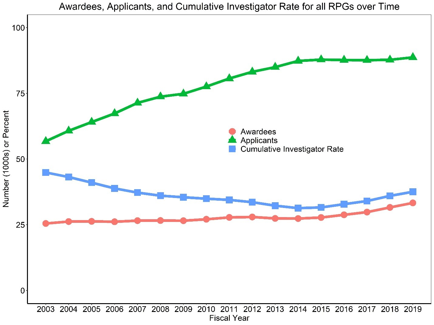 Figure 1 shows a line graph with applicants, awardees, and the Cumulative Investigator Rate for RPGs over time. The X axis is fiscal years 2003 to 2019, while the Y axis is either the absolute number for applicants and awardees or a percent for the Cumulative Investigator Rate from 0 to 100. Awardees, applicants, and the Cumulative Investigator Rate are shown in separate red circle, green triangle, and blue square lines, respectively.