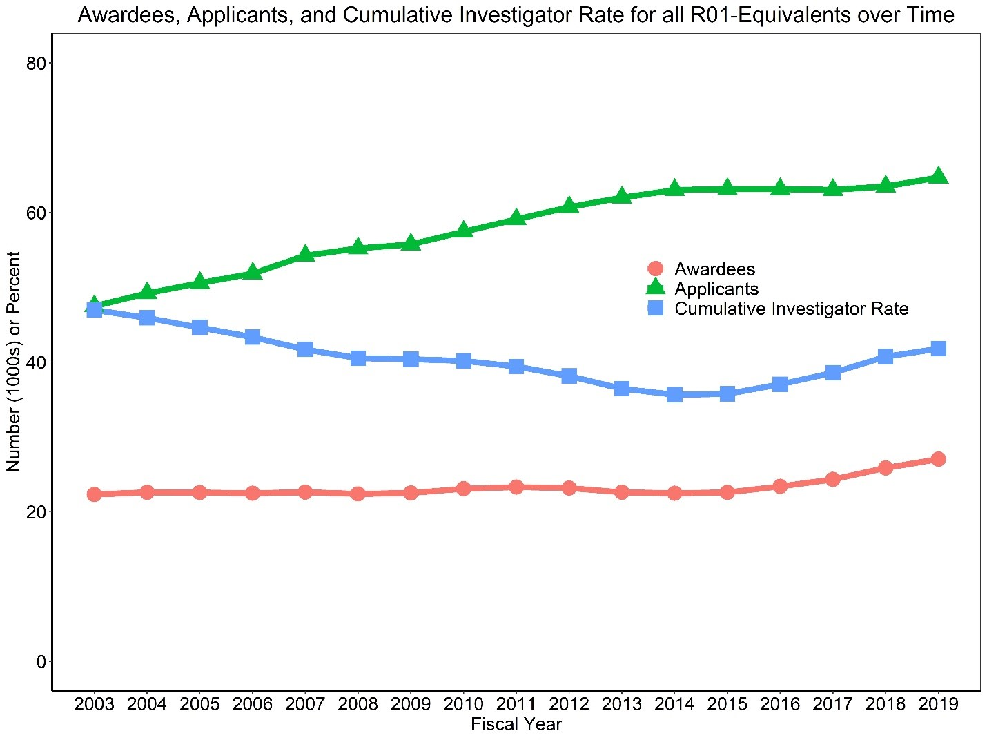 Figure 2 shows a line graph with applicants, awardees, and the Cumulative Investigator Rate for R01-equivalent grants over time. The X axis is fiscal years 2003 to 2019, while the Y axis is either the absolute number for applicants and awardees or a percent for the Cumulative Investigator Rate from 0 to 100. Awardees, applicants, and the Cumulative Investigator Rate are shown in separate red circle, green triangle, and blue square lines, respectively.