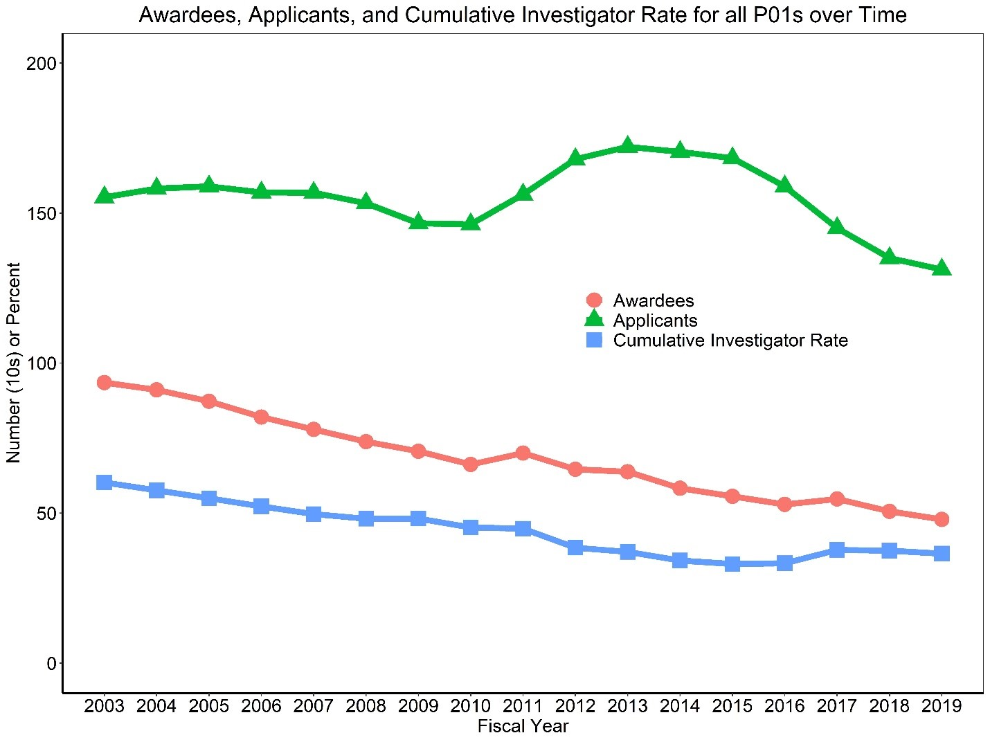 Figure 3 shows a line graph with applicants, awardees, and the Cumulative Investigator Rate for P01s over time. The X axis is fiscal years 2003 to 2019, while the Y axis is either the absolute number (in tens) for applicants and awardees or a percent for the Cumulative Investigator Rate from 0 to 100. Awardees, applicants, and the Cumulative Investigator Rate are shown in separate red circle, green triangle, and blue square lines, respectively.