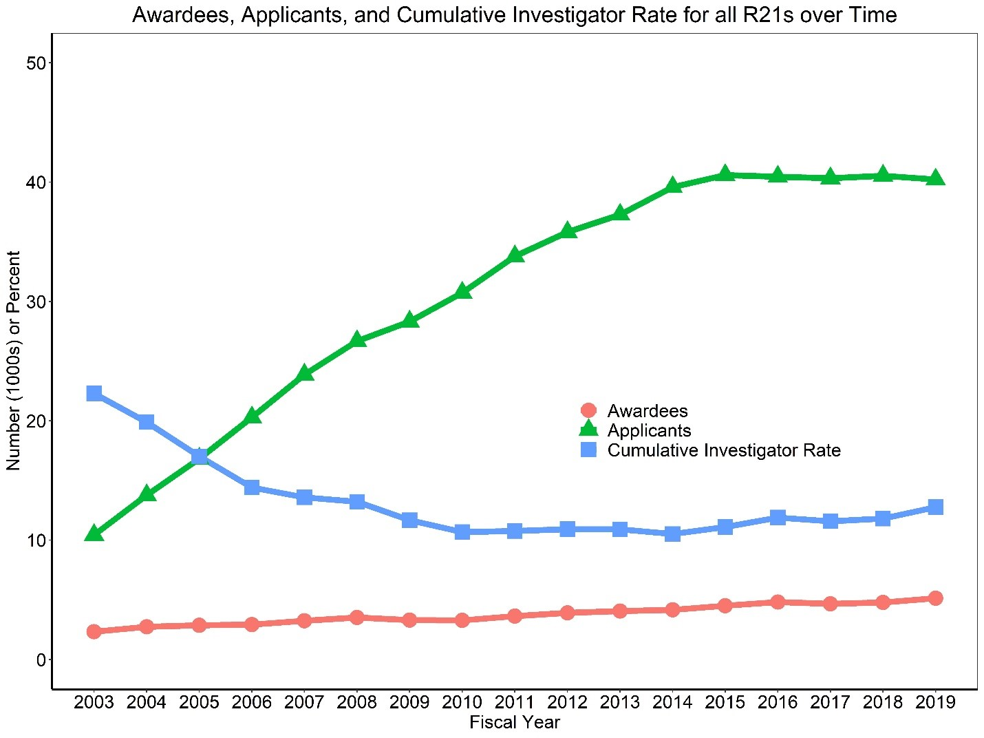 Figure 4 shows a line graph with applicants, awardees, and the Cumulative Investigator Rate for R21s over time. The X axis is fiscal years 2003 to 2019, while the Y axis is either the absolute number (in thousands) for applicants and awardees or a percent for the Cumulative Investigator Rate from 0 to 50. Awardees, applicants, and the Cumulative Investigator Rate are shown in separate red circle, green triangle, and blue square lines, respectively.