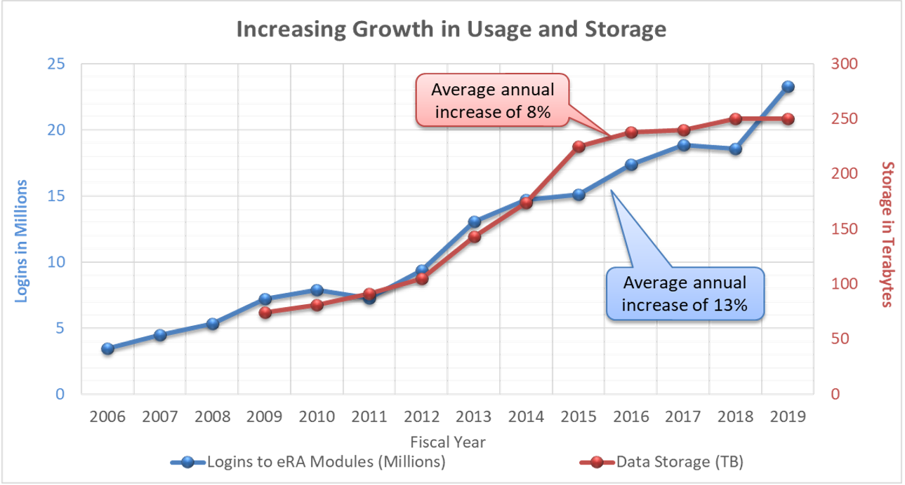 Figure 2 displays the increasing growth in eRA usage and storage over time. The X axis is the fiscal year from 2006 to 2019, the left Y axis is the number of logins in millions from 0  to 25, and the right Y axis is storage in terabytes from 0-300. The blue and red lines represent logins to eRA modules and data storage, respectively.