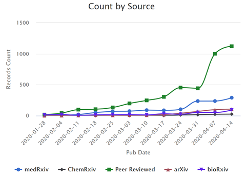 "Plotted line graph titled ""Count by Source"", y axis: Records count, 0 to 1500, x axis: publication date from january 2020 to april 2020. The graph shows medRxiv, ChemRxiv, Peer reviewed, arXiv, and bioRxiv literature."