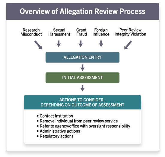 "Graphic titled ""overview of allegation review process"" noting the steps allegation entry, initial assessment, and actions to consider (including contact institution, remove individual from peer review service, administrative actions, and regulatory actions."