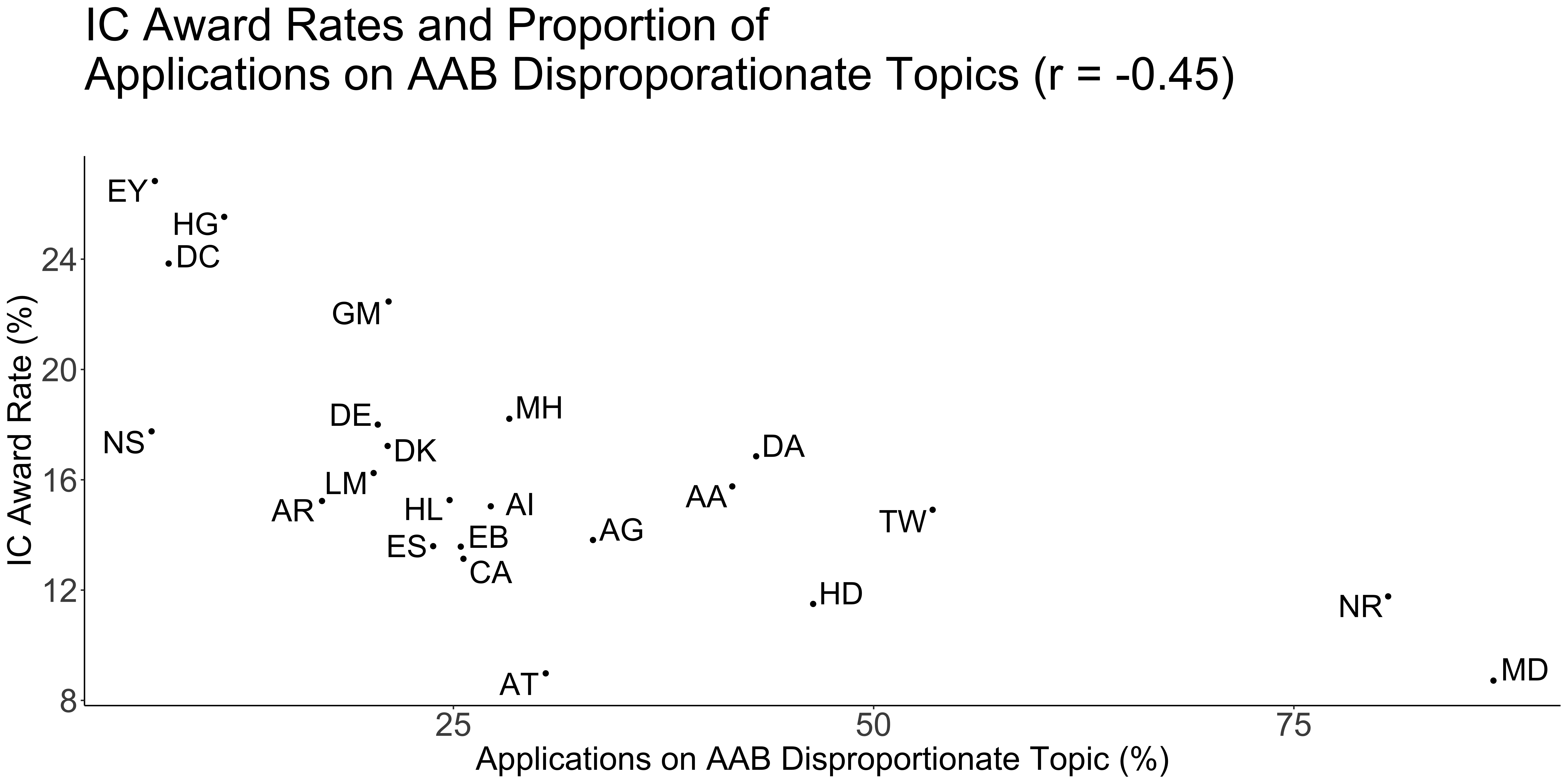 Figure 2. Proportion of applications in selected AAB disproportionate topics relative to IC award rates.