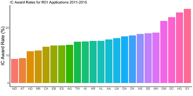 IC award rates for R01 applications, FY11-FY15.