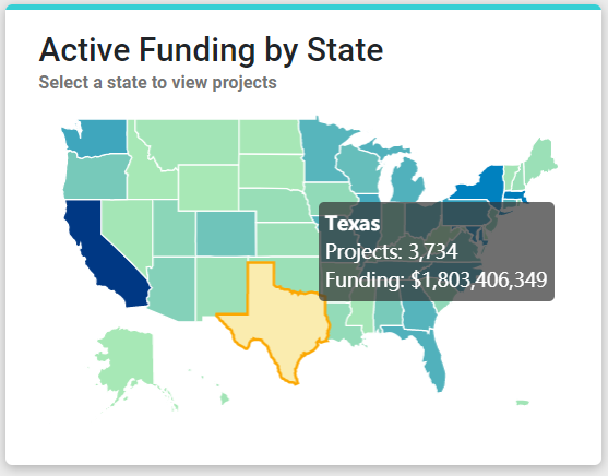 Figure 3 is a screenshot of an interactive map showing Active Funding by State, hovering over Texas, displaying that state's number of projects and funding amount.