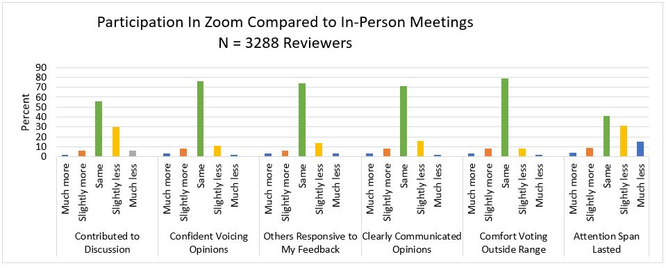 chart displaying participation in zoom meetings compared to in person on factors such as contributed to discussion, comfort voting outside range, and attention span lasted
