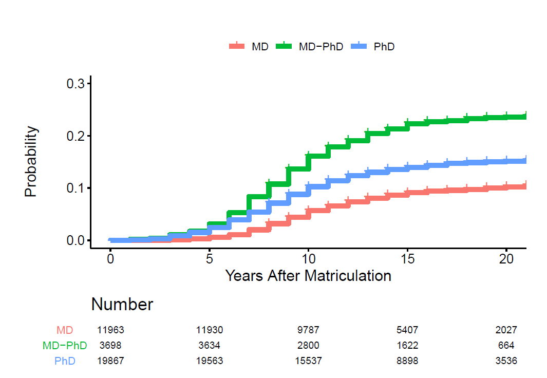 Plot showing probability (y axis) and years after matriculation (x axis) for MD, MD-PHD, and PhD