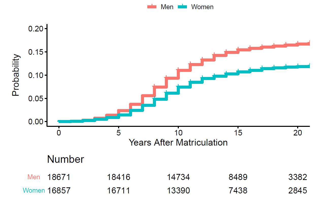 Plot showing probability (y axis) and years after matriculation (x axis) for men and women, men's probability increasing mpre than women's after year 5