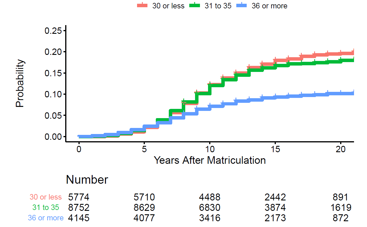 Plot showing probability (y axis) and years after matriculation (x axis) according to age among men, age 36 or more seems to decrease and plateau around 10 years after matriculation