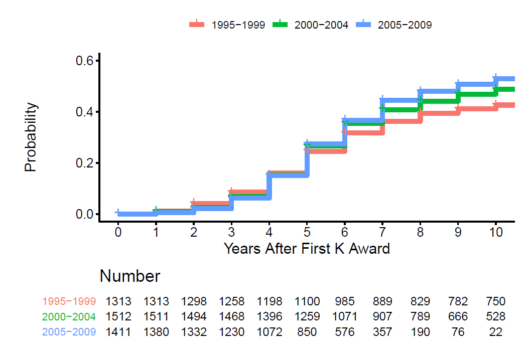 Plot showing probability (y axis) and years after first K award (x axis) according to cohort