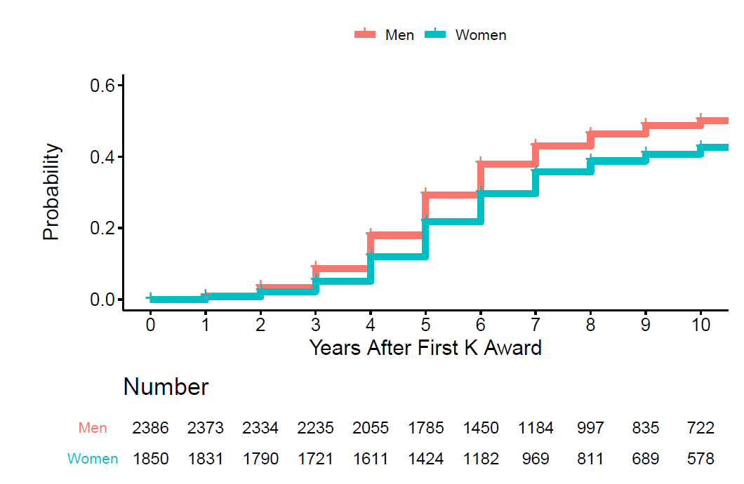 Plot showing probability (y axis) and years after first K award (x axis) according to gender