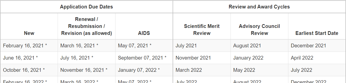 Screenshot of Key Dates table, showing application due dates on the left side (with New, Renewal/Resubmission, etc, and AIDS dates underneath), and review/award cycles on the right (with Scientific Merit Review, Advisory Council Review, and Earliest Start Dates underneath).