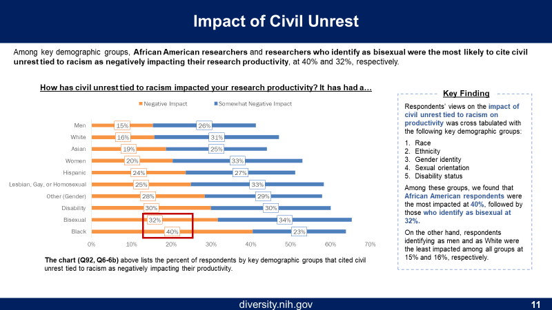 Figure 11 is the Impact of Civil Unrest. The Orange columns represent negative impacts and blue columns represent somewhat negative impact. The respondents are listed by key demographic groups , including by gender, race/ethnicity, disability status, and sexual orientation.