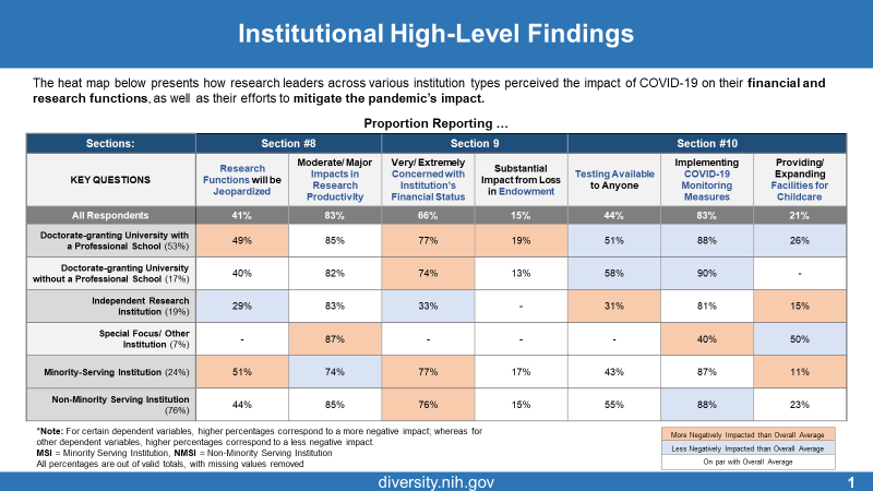 Figure 1 displays institutional high-level findings. The graphic shows columns with key questions around Research Functions being Jeopardized, Moderate Major Impacts in Research Productivity, concerns with Institution's Financial Status, Substantial Impact from Loss in Endowment, Testing Available to Anyone, Implementing COVID19 Monitoring Measures, and Facilities for Childcare. The rows represent All Respondents, Doctorate-granting universities without a Professional School, Independent Research institutions, Special Focus/Other Institutions, Minority Serving Institutions, and Non-Minority Serving Institutions. Finally, boxes represent more negatively (orange) or less negatively (blue) impacted than overall average, or on par (no color) with overall average.