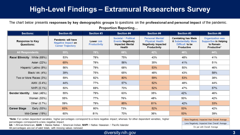 Figure 3 shows high-Level Findings from the survey. The columns describe responses to key questions such as the Pandemic has Negative Impacts on Career Trajectory, Lower Job Productivity, Societal/Political Events, Mental and physical Health, and Productivity. The rows represent all Respondents or broken down by Race/Ethnicity, Gender Identity, and Career Stage. Finally, boxes represent more negatively (orange) or less negatively (blue) impacted than overall average, or on par (no color) with overall average.