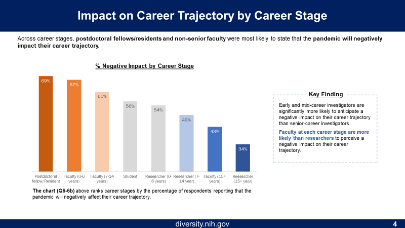 Figure 4 shows impact on Career Trajectory by Career Stage. The X axis is career level, such as Postdoc, Faculty (0-6 years or 7-14 years), Student, Researcher (0-6 years or 7-14 years), Faculty (15+ years). The Y axis is the % Negative Impact by Career Stage. Each group's column is a different color, ranging from orange to gray to blue