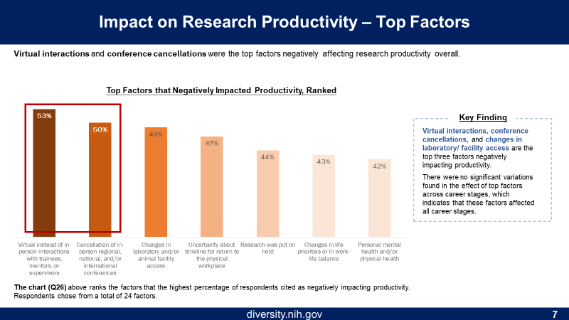 Figure 7 is the Top Factors that Negatively Impacted Productivity. The X axis (from highest to lowest percentage) is being Virtual instead of in-person interactions, cancellation of conferences, changes in lab or animal facility access, uncertainty about timeline for return to workplace, research was put on hold, changes in life priorities, and personal mental/physical health. The Y axis is the percentage of respondents