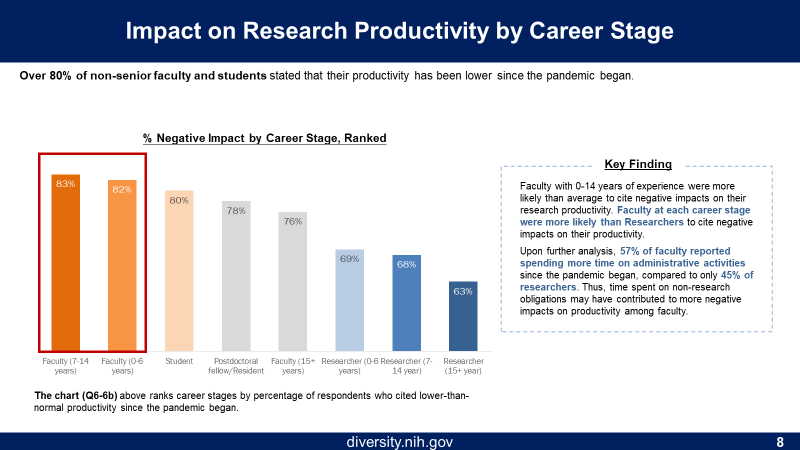 Figure 8 is the impact on Research Productivity by Career Stage. The X axis (from highest to lowest) is faculty (7-14 years), faculty (0-6 years), student, postdoc, faculty (15+ years), researcher (0-6 years), Researcher (7-14 years), researcher (15+ years). The Y axis is the Percentage of respondents.