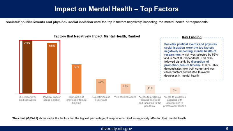 Figure 9 are the factors that Negatively Impact Mental Health. The X axis (from highest to lowest) are societal/political events, physical/social isolation, disruption of promotion/tenure timeline, expectations of the supervisor, visa considerations, access to programs focusing on stress during pandemic, and access to programs assisting with applications to professional schools. The Y Axis is the percentage of respondents