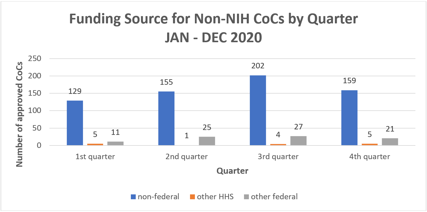 Figure 1 shows the number of approved CoC requests by quarter in 2020. The X axis represents the quarter with the Y axis representing the number of approvals from 1 to 250. Separate bars represent non-federal (blue), other HHS agencies (orange) and other federal agencies (gray).