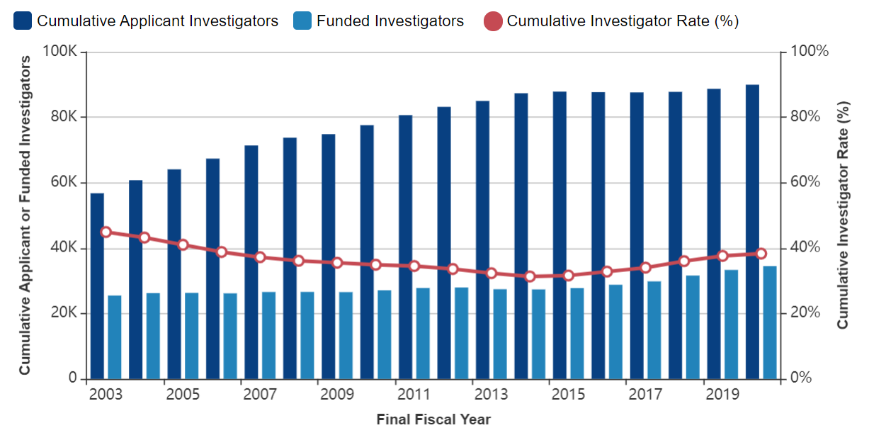 Figure 1 shows a combined bar and line graph with applicants, awardees, and the Cumulative Investigator Rate for RPGs over time. The X axis is fiscal years 2003 to 2020, while the Y axis is either the absolute number for applicants and awardees or a percent for the Cumulative Investigator Rate from 0 to 100. Awardees, applicants, and the Cumulative Investigator Rate are shown in separate dark blue columns, light blue columns, and red lines, respectively.