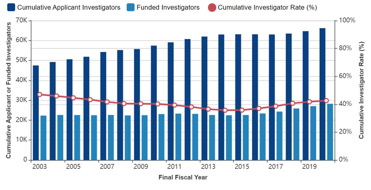 Figure 2 shows a combined bar and line graph with applicants, awardees, and the Cumulative Investigator Rate for R01-equivalent grants over time. The X axis is fiscal years 2003 to 2020, while the Y axis is either the absolute number for applicants and awardees or a percent for the Cumulative Investigator Rate from 0 to 100. Awardees, applicants, and the Cumulative Investigator Rate are shown in separate dark blue bars, light blue bars, and red lines, respectively.
