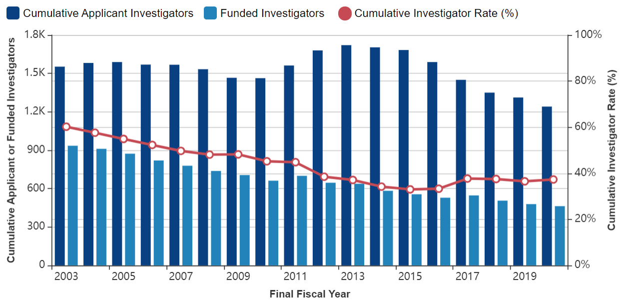 Figure 3 shows a combined bar and line graph with applicants, awardees, and the Cumulative Investigator Rate for P01s over time. The X axis is fiscal years 2003 to 2020, while the Y axis is either the absolute number for applicants and awardees or a percent for the Cumulative Investigator Rate from 0 to 100. Awardees, applicants, and the Cumulative Investigator Rate are shown in separate dark blue bars, light blue bars, and red lines, respectively.