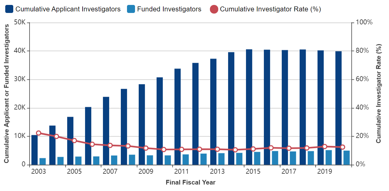 Figure 4 shows a combined bar and line graph with applicants, awardees, and the Cumulative Investigator Rate for R21s over time. The X axis is fiscal years 2003 to 2020, while the Y axis is either the absolute number (in thousands) for applicants and awardees or a percent for the Cumulative Investigator Rate from 0 to 100. Awardees, applicants, and the Cumulative Investigator Rate are shown in separate dark blue bars, light blue bars, and red lines, respectively.