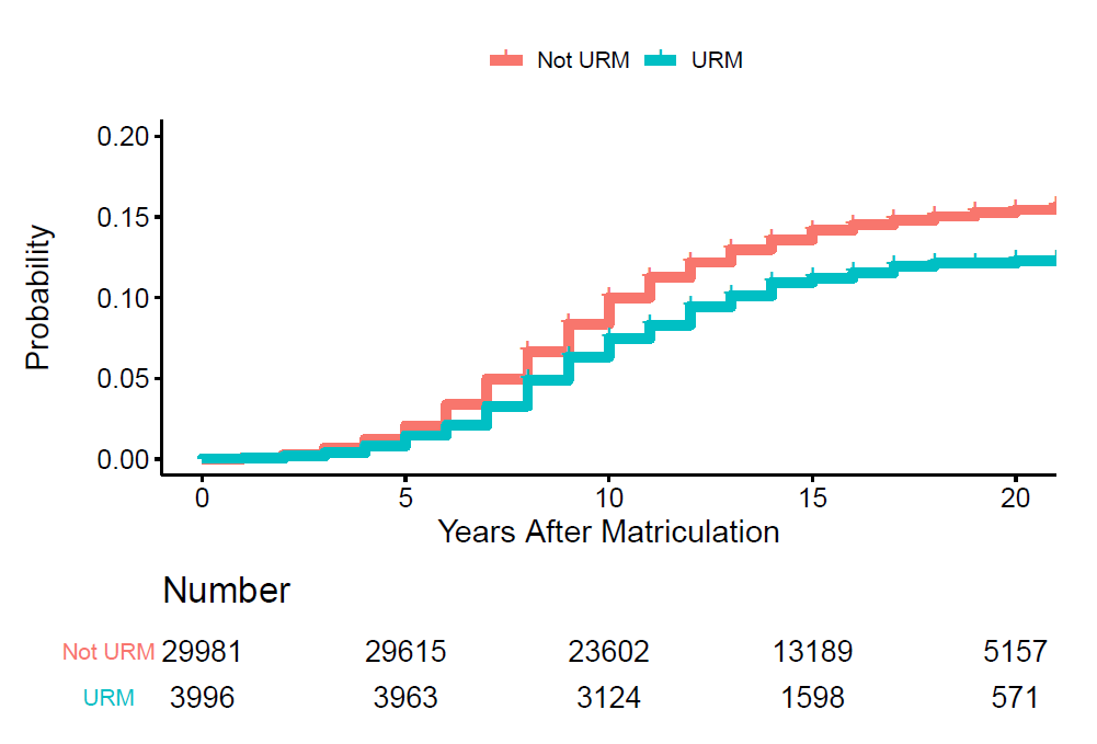ime to first R01 award according to under-represented minority (URM) status, x axis = years after matriculation 0-20, y axis= probability 0 - 0.20, Not URM represented by red line, URM represented by blue line