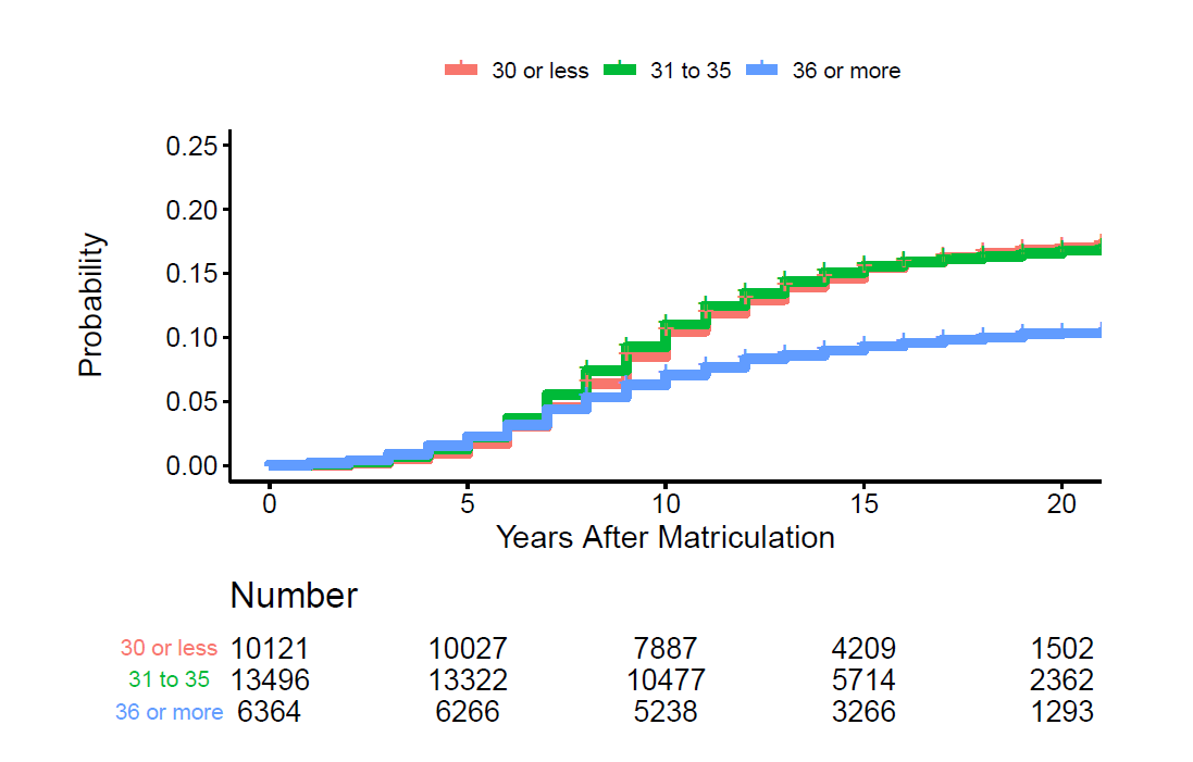 Time to first R01 award according to age among those not of under-represented minorities (URM), x axis= years after matriculation 0-20, y axis=probability 0-0.20, 30 or less represented by red line, 31 to 35 represented by green line, and 36 or more represented by blue line