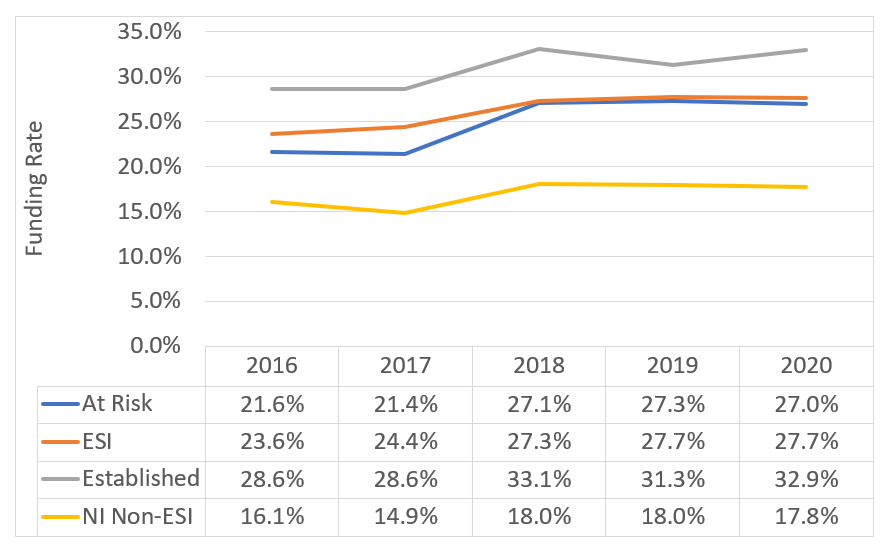 Figure 1 shows NIH type 1 R01-equivalent funding rates by career stage. The X axis is the fiscal year from 2016 to 2020, and the Y axis is the funding rate from 0 to 35 percent. Four different lines represent Established investigators (gray), early-stage investigators (orange), new investigators who are not early-stage (yellow), and at-risk investigators (blue).