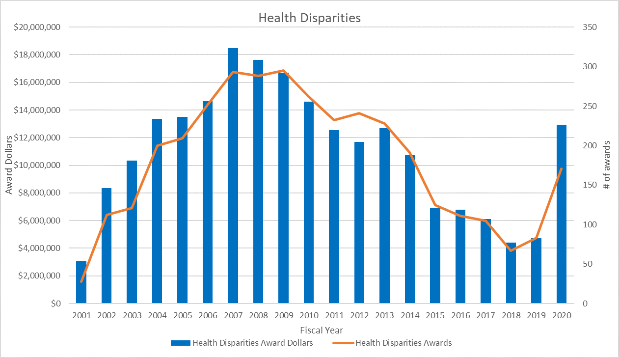 Figure 1 is a combined bar and line graph depicting funding (bars) and the number of awards (line) for the LRP-HDR. The X axis is the fiscal year from 2001 to 2020. The Y axes show funding (left) from 0 to 20 million dollars and the number of awards (right) from 0 to 350.